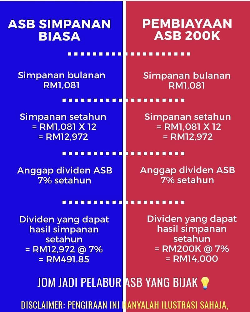 ASB simpanan biasa vs Simpanan ASB menggunakan teknik Pembiayaan ASB